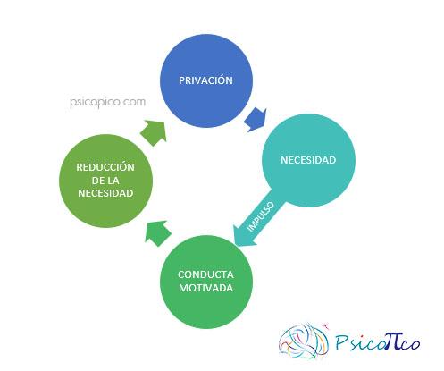 PROCESO-MOTIVACIONAL